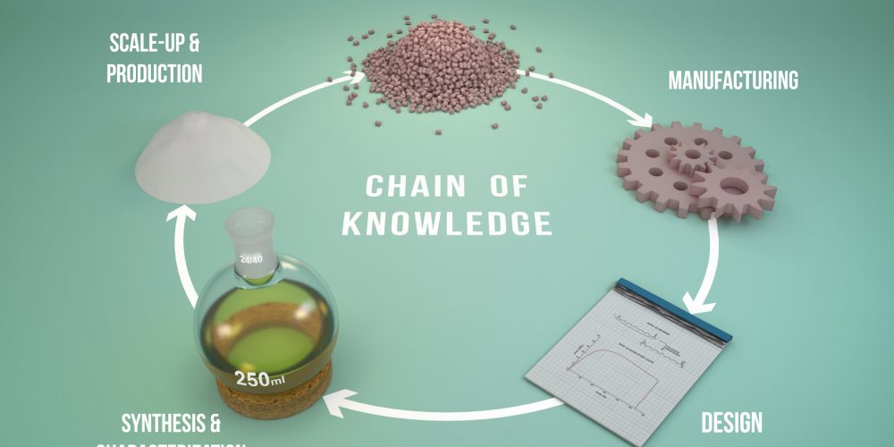Chain of Knowledge
